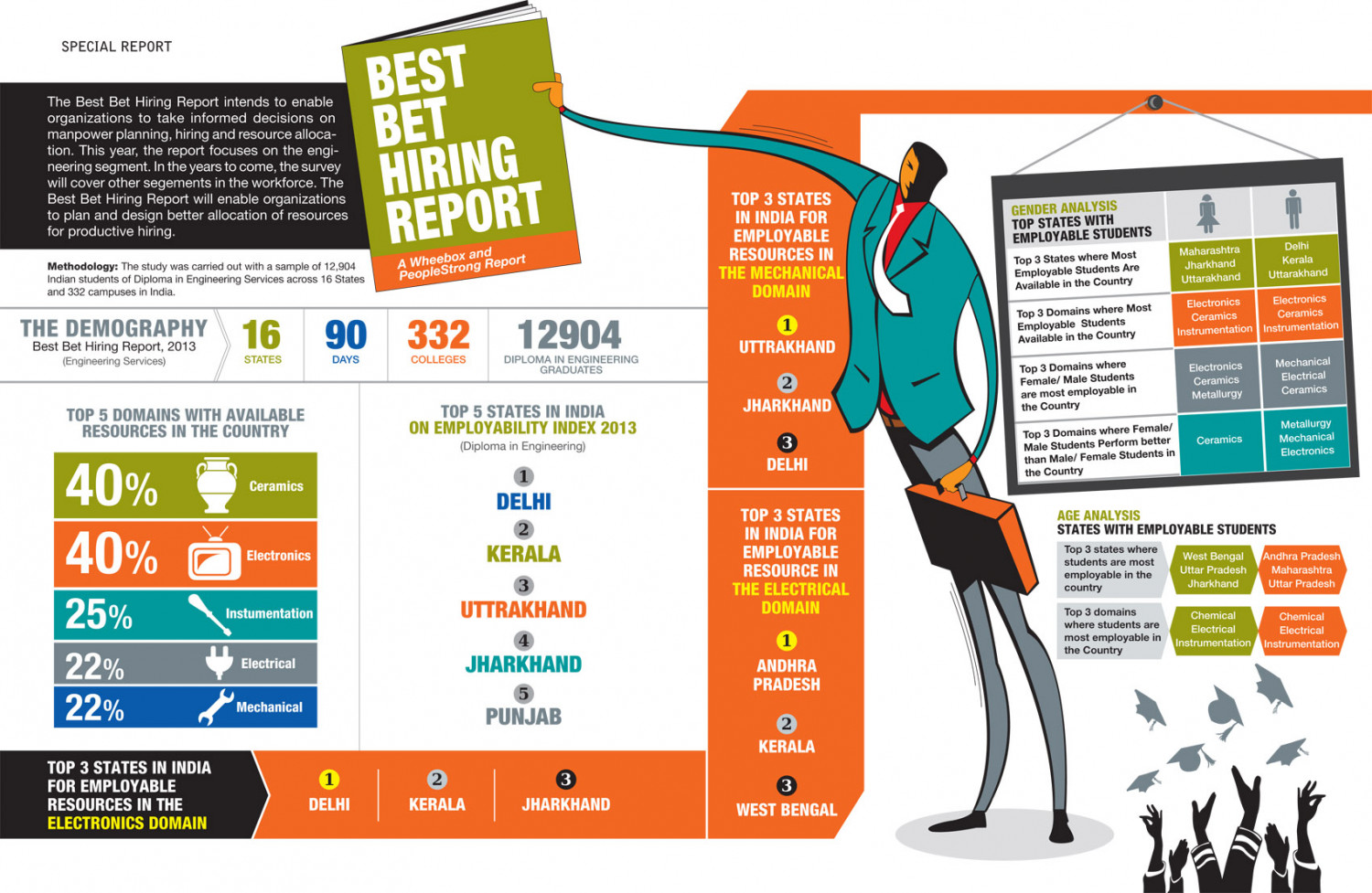 Best Bet Hiring Report Infographic
