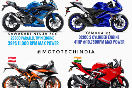 Best Bikes Under 4 Lakhs In India Infographic. Infographic