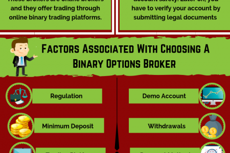Best Binary Options Brokers And Trading Platforms List Infographic