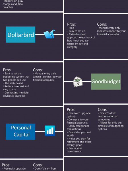 Best Budget Apps - Fast Money Car Title Loans Infographic