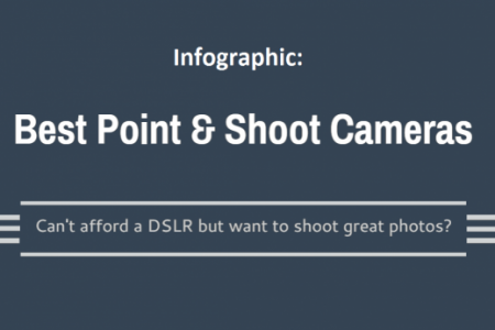 Best Budget Point & Shoot Cameras Infographic