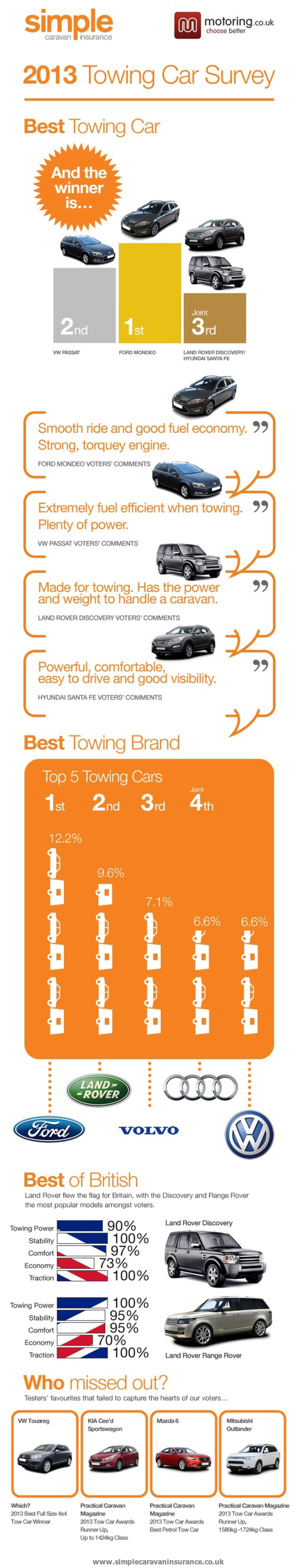 Best Caravan Towing Car Revealed Infographic