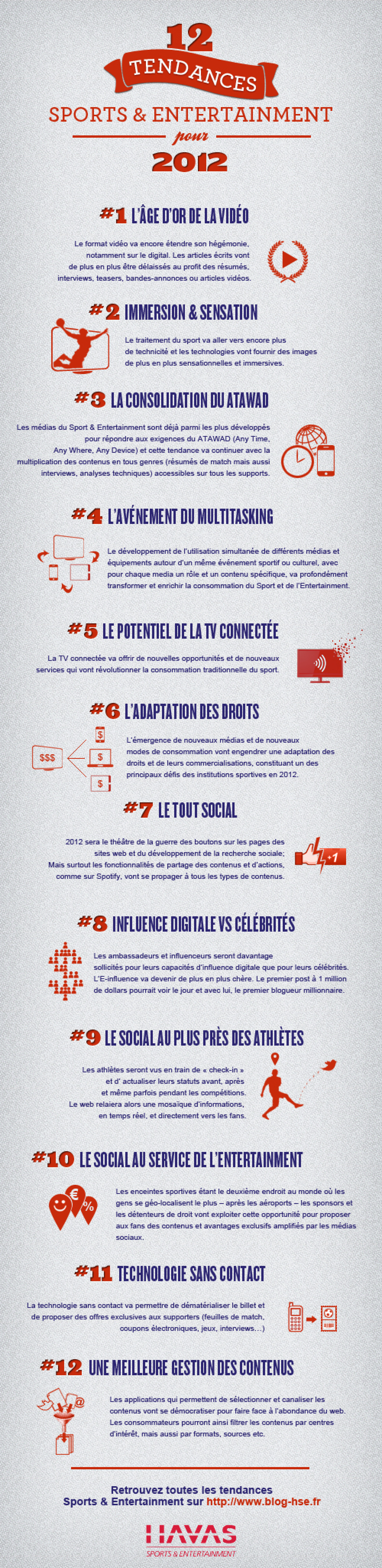 Best Cases 2011 et Tendances 2012 Infographic