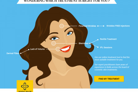Best Cosmetic Skin Treatments in Melbourne Infographic