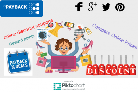 Best Deals and Offers Online Infographic