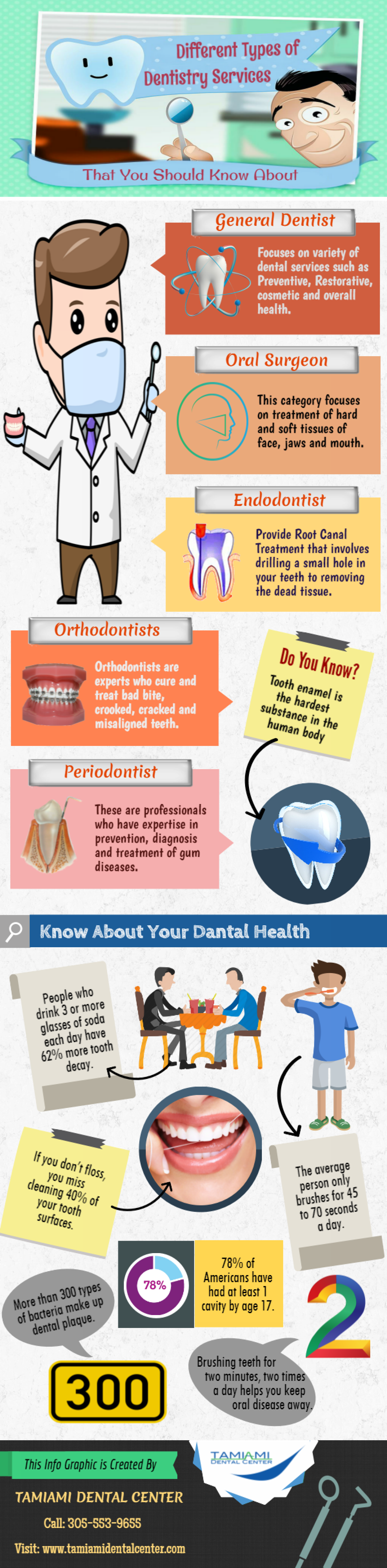 Best Dental Hospital in Miami Infographic