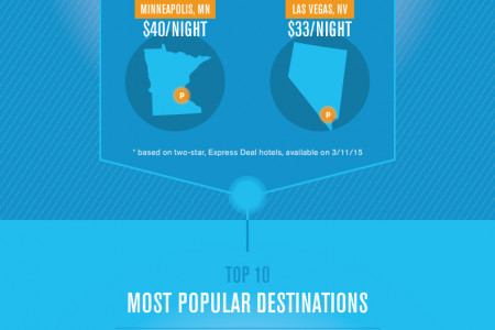 Best Destinations for Spring Break According to College Students Infographic