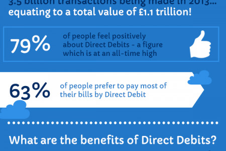 Best Direct Debit Solution to Improve cashflow Infographic