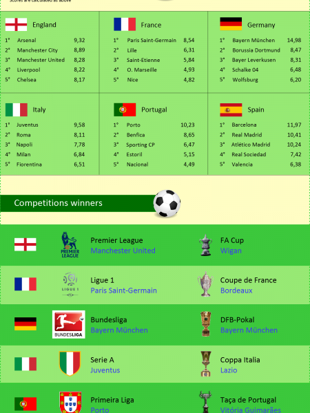 Best European football teams in 2013 Infographic