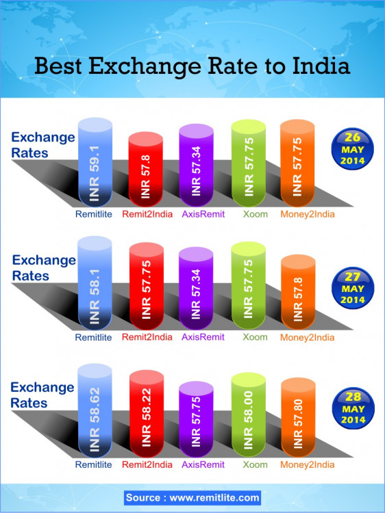 Best exchange rate to india