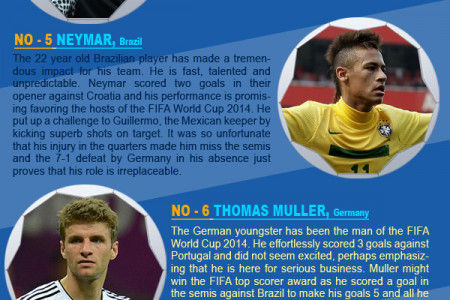 Best Football Players in FIFA World Cup 2014 Infographic