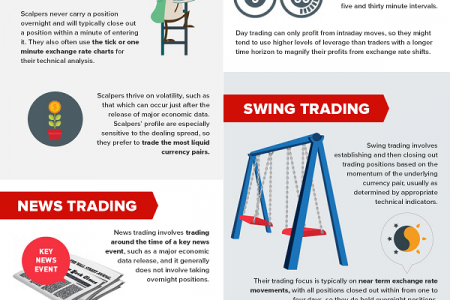 Best Forex Trading Strategies Every Newbie Needs To Know Infographic