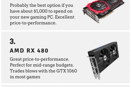 Best Graphics Cards Infographic