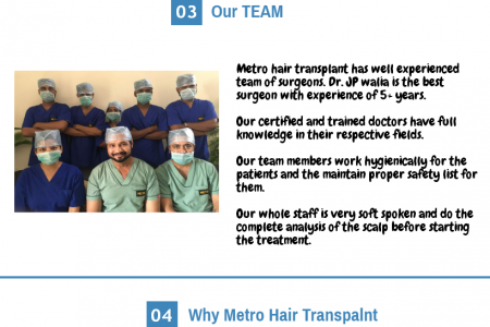 Best Hair Transplant Centre in Delhi Infographic