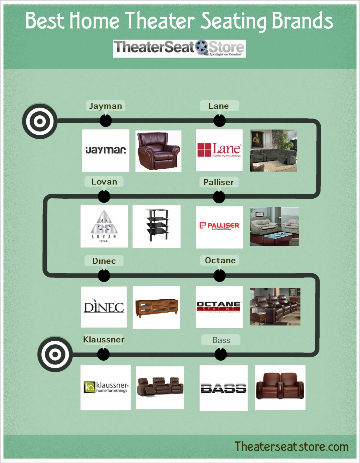 Best Home Thearter Seating Brands [Infographic] Infographic