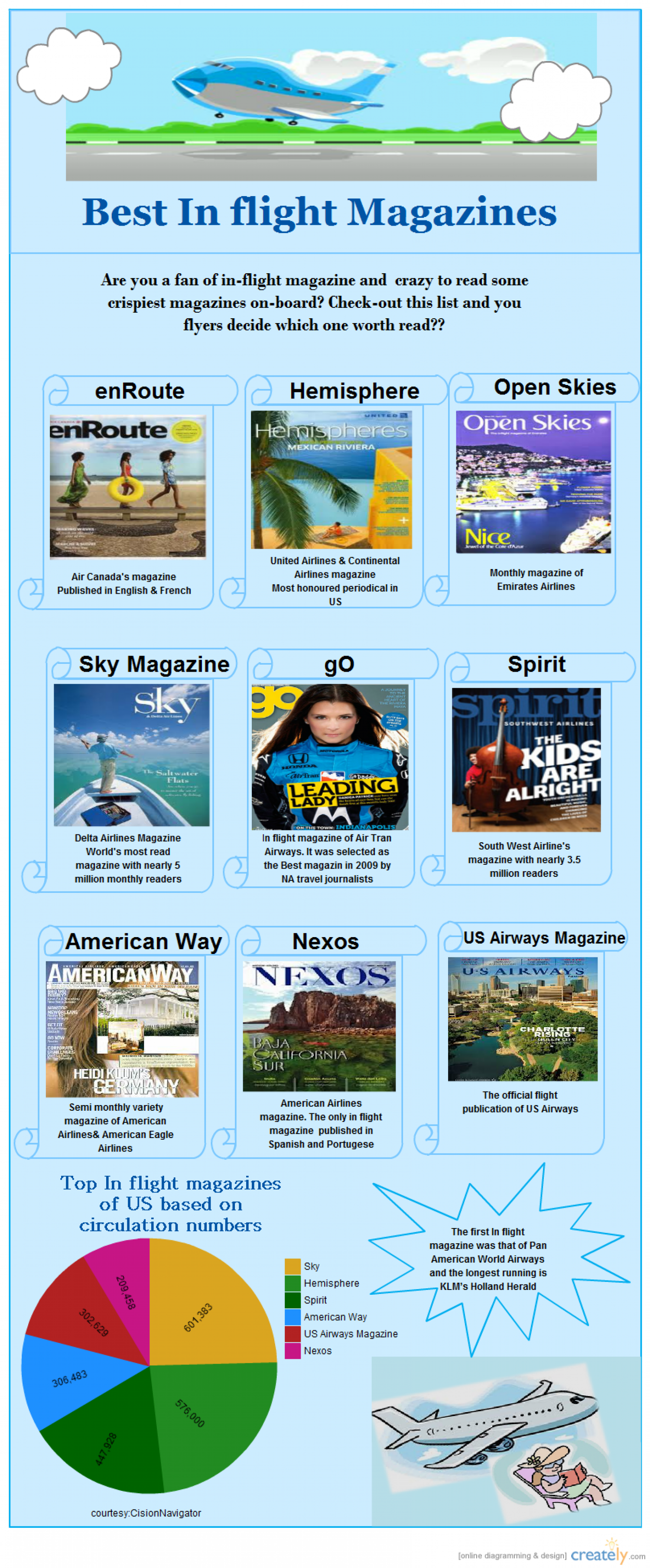 Best In Flights Magazines Infographic
