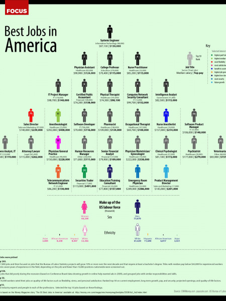 Best Jobs In America Infographic
