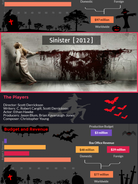 Best Modern Horror Movies to Watch Infographic