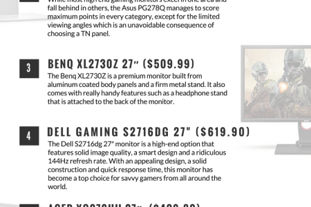 Best Monitors for Gamers Infographic