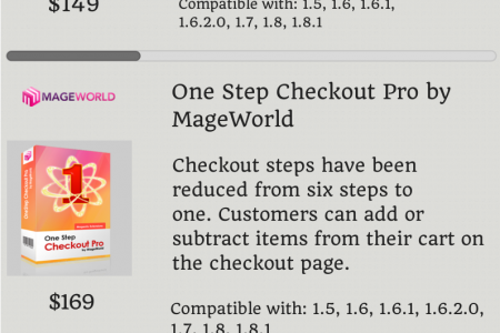 Best One Page Checkout Magento Extensions Infographic