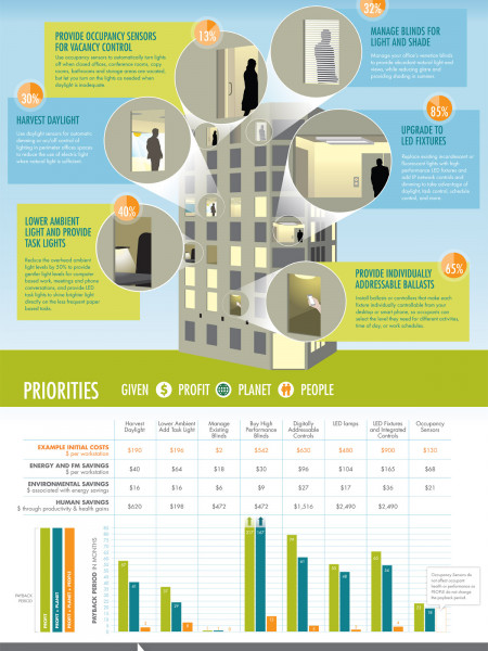 Best Practices for Lighting Retrofits Infographic