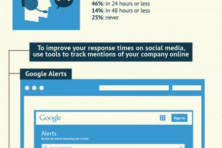 Best Practices for Delivering Excellent Customer Service Across Channels Infographic