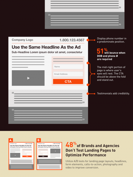 Best Practices for Landing Page Design Infographic