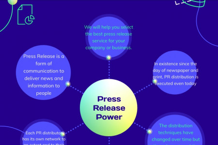 Best Press Release Distribution Service Infographic