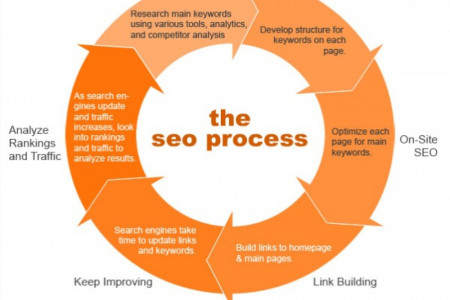 Best Search Engine Optimization Service in Las Angeles Infographic