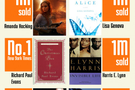 Best Self-Published Fiction Books of All Time Infographic
