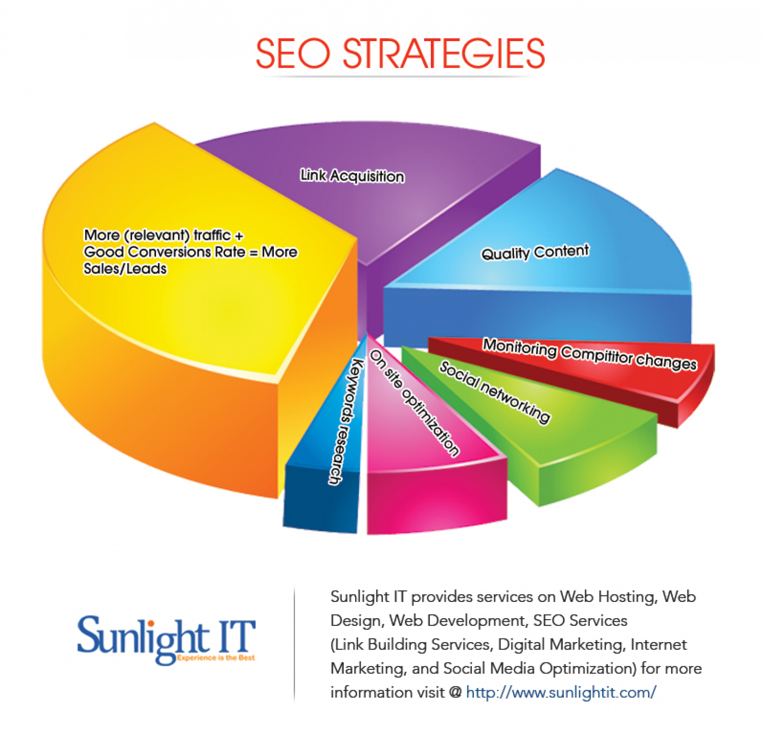 Best SEO Strategies  Infographic