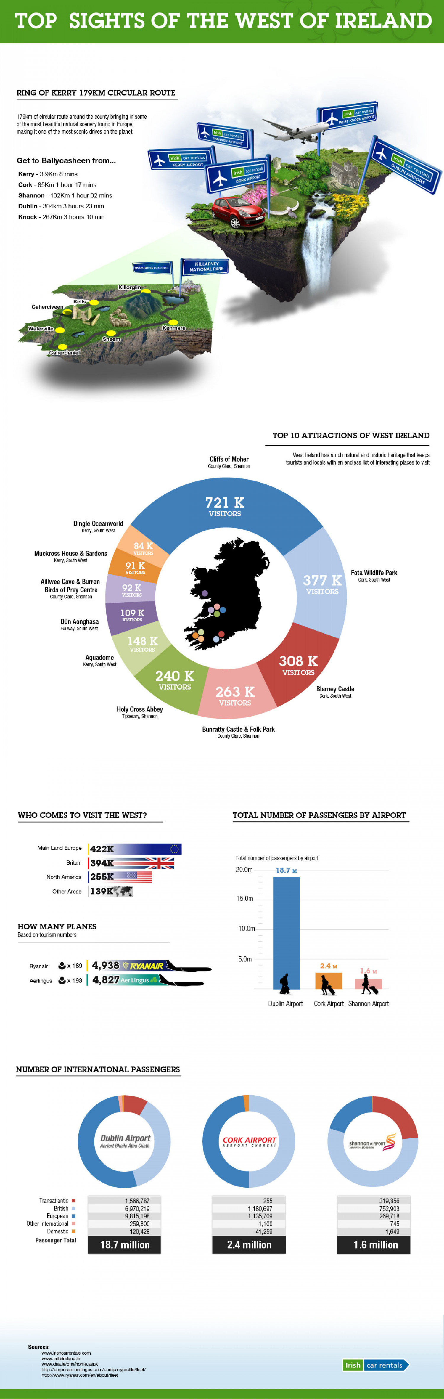 Top sights of the West of Ireland  Infographic