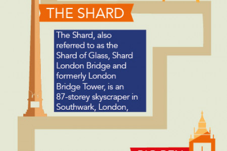 Best Sites to See in London Infographic