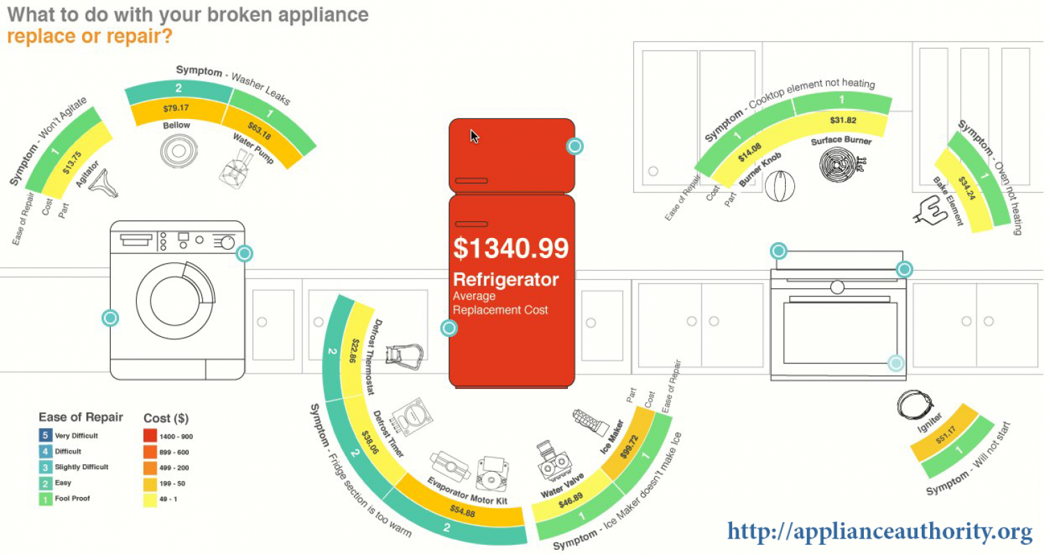 Best Solution For your Broken Appliances  Infographic