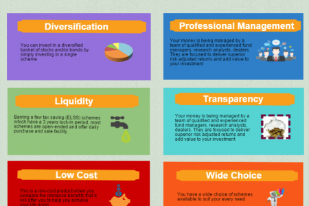 Best Time to Invest in Mutual Fund Is Now Infographic
