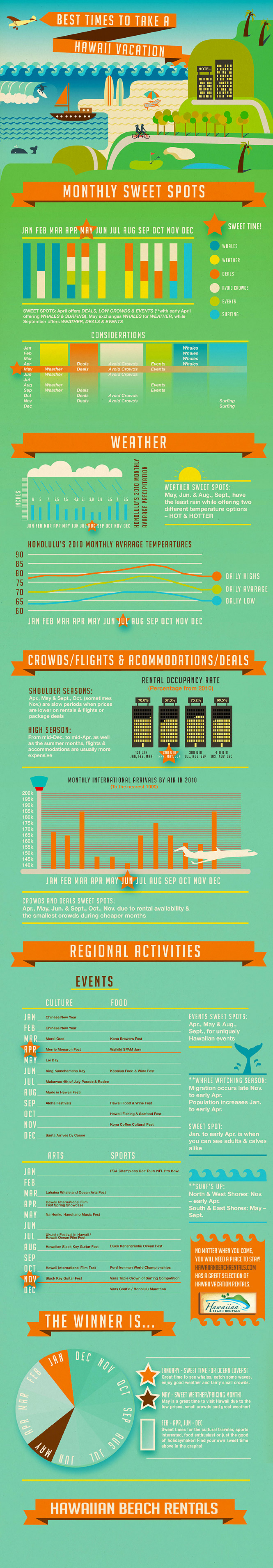 Best Time to Take a Hawaii Vacation Infographic