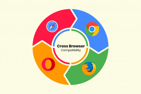 Best Tools and Tips for HTML and CSS Developers for Cross Browser Compatibility Infographic