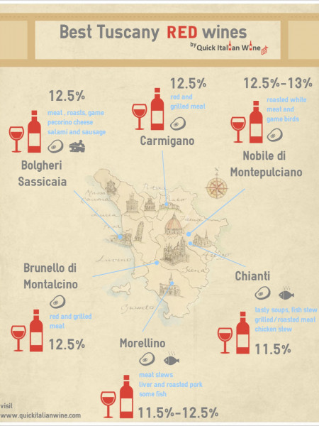 Best Tuscany Red Wines Infographic