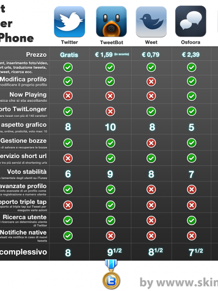 Best Twitter Clients for iPhone: an Infographic Infographic