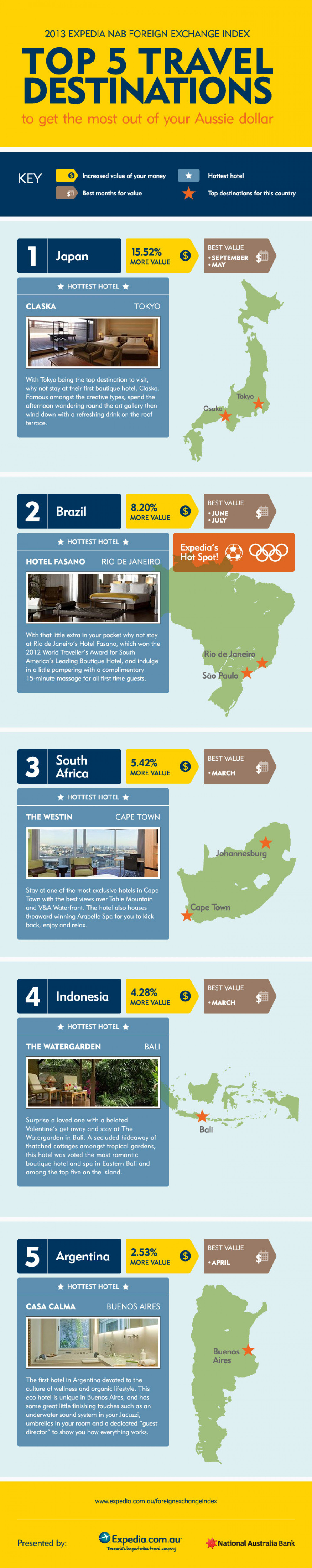 Best Value Holiday Destinations for Australians Infographic