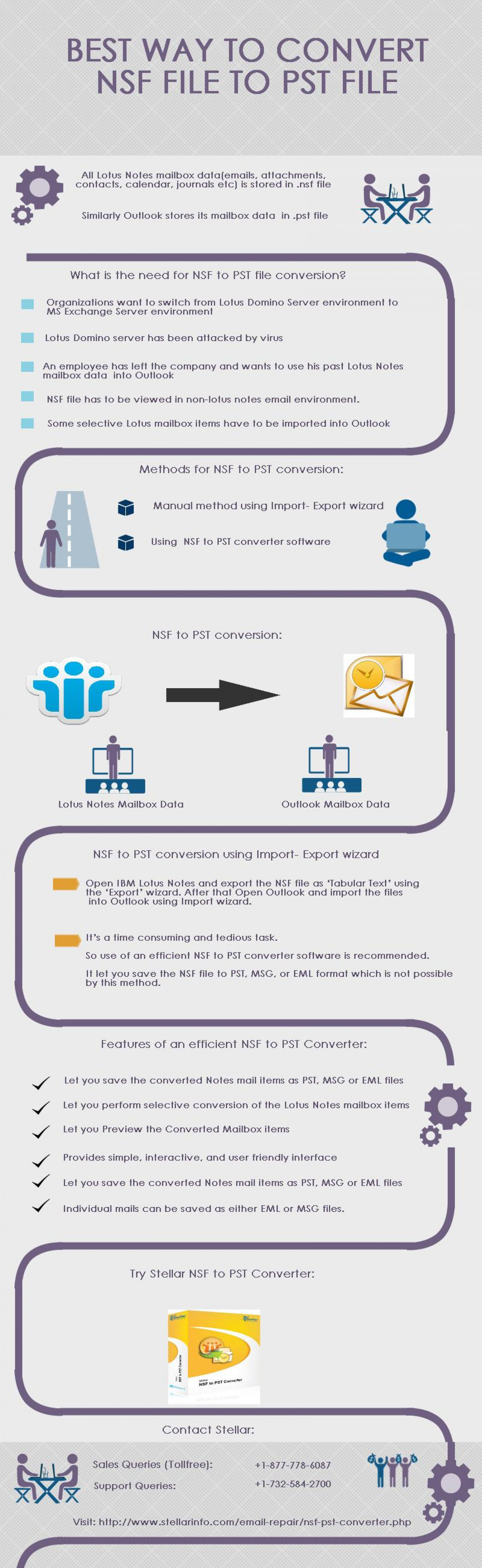 Best Way to Convert Nsf File to Pst File Infographic