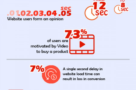 Best Website Facts Infographic