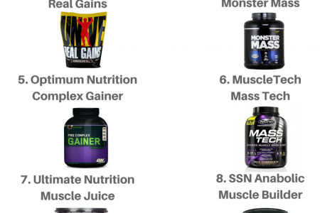 Best Weight Gainers Infographic