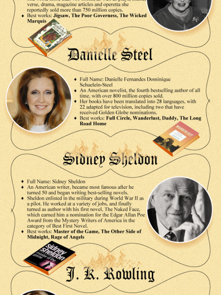 """Best-selling-fiction-authors""  Infographic"