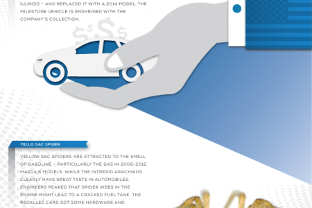 Betcha Didn't Know: Mazda Edition Infographic
