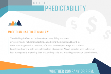 Better Budgeting Analysis, Better Predictability Infographic