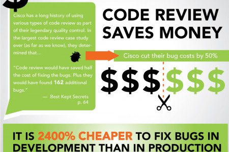 Better Code Starts with Code Review Infographic