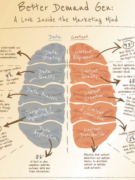 Better Demand Gen: A Look Inside the Marketing Mind Infographic