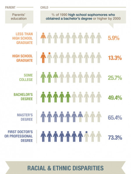 Better Education=Healthier Lives Infographic