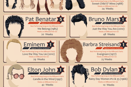 Better Hair = Better Music? Iconic Haircuts from the Billboard Hot 100 Charts Infographic